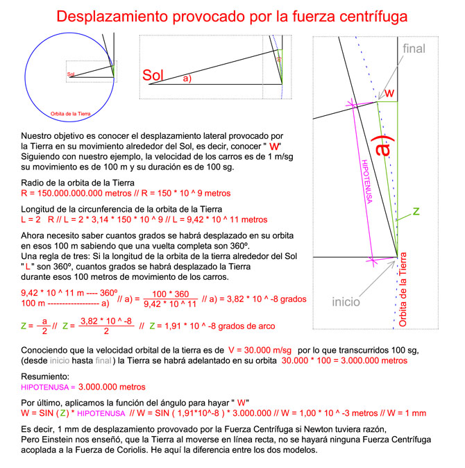 Formulation of the  force centrifugal